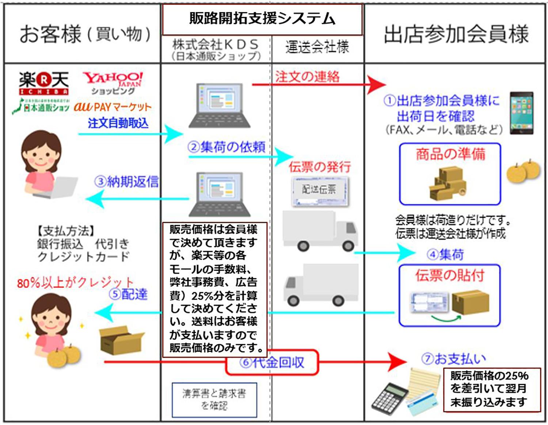 販路開拓システムイメージ図